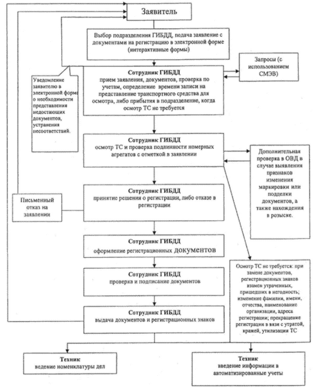 Блок схема к регламенту